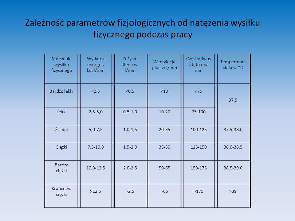 Zależność parametrów fizjologicznych od natężenia wysiłku fizycznego podczas pracy Natężenie wysiłku fizycznego Wydatek energet. kcal/min Zużycie tlen