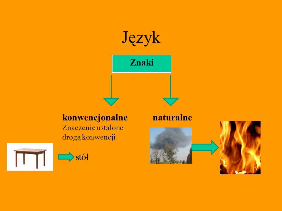 Język To system umownych znaków i reguł łączenia tych znaków w większe całości Akt mowy kod komunikat Nadawca Odbiorca kontakt kontekst