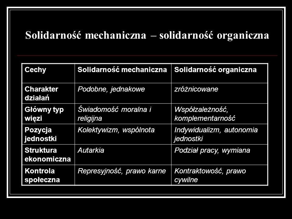 Solidarność mechaniczna – solidarność organiczna CechySolidarność mechanicznaSolidarność organiczna Charakter działań Podobne, jednakowezróżnicowane G