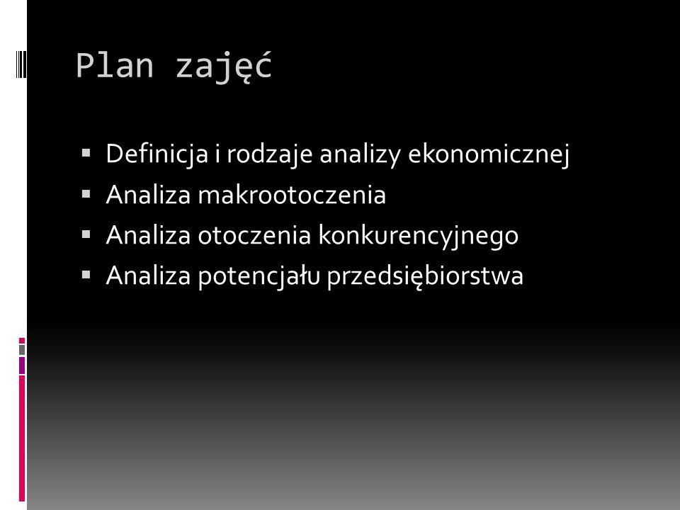 Plan zajęć Definicja i rodzaje analizy ekonomicznej Analiza makrootoczenia Analiza otoczenia konkurencyjnego Analiza potencjału przedsiębiorstwa