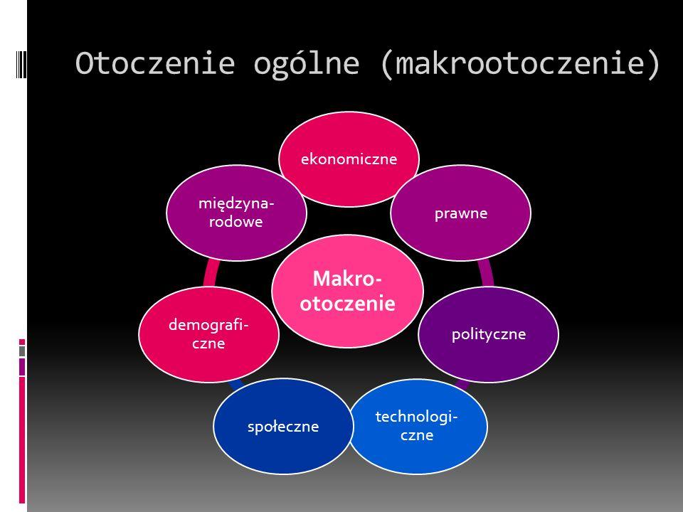 Otoczenie ogólne (makrootoczenie) Makro- otoczenie ekonomiczneprawnepolityczne technologi- czne społeczne demografi- czne międzyna- rodowe