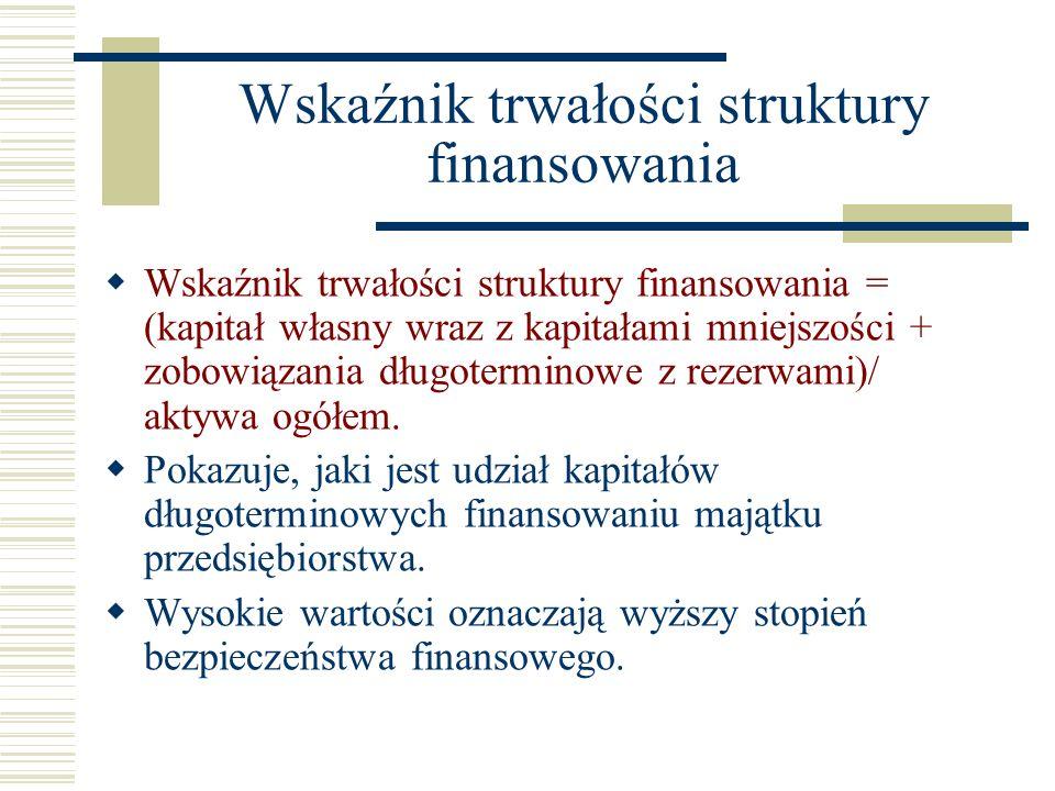 Wskaźnik trwałości struktury finansowania Wskaźnik trwałości struktury finansowania = (kapitał własny wraz z kapitałami mniejszości + zobowiązania dłu