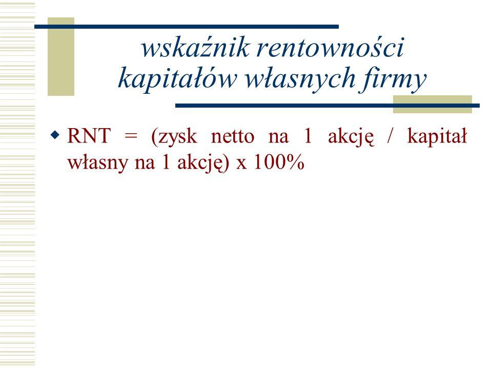 wskaźnik rentowności kapitałów własnych firmy RNT = (zysk netto na 1 akcję / kapitał własny na 1 akcję) x 100%