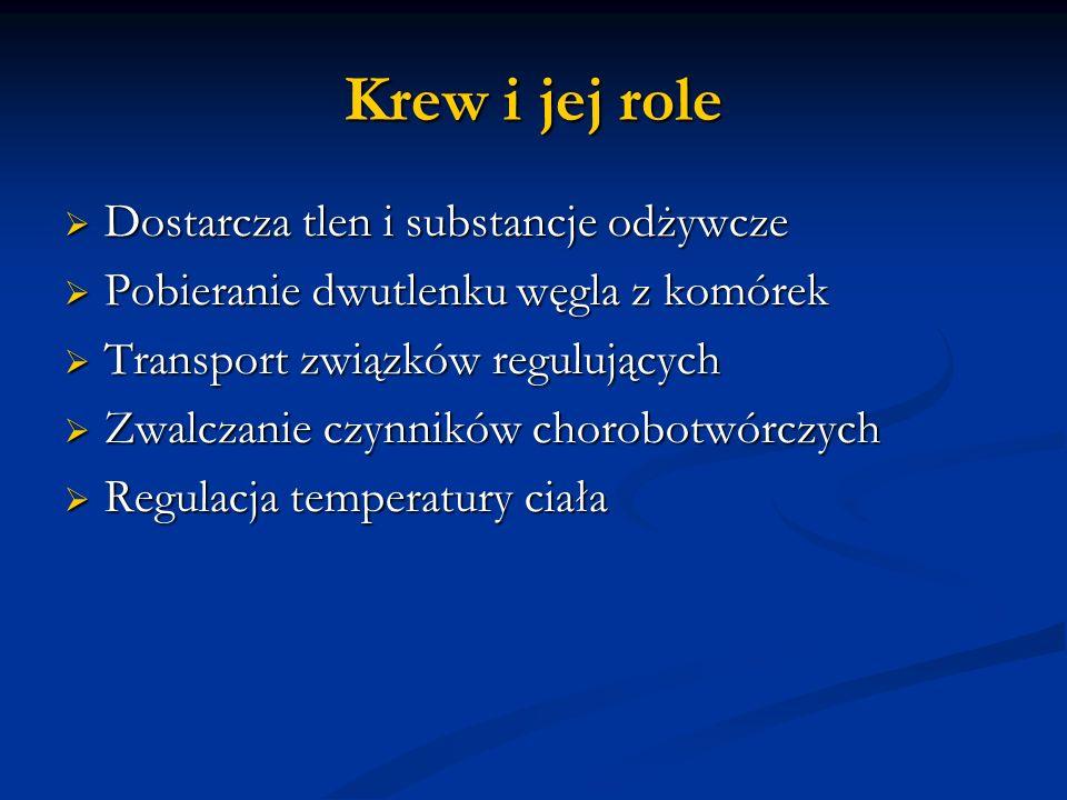 Krew i jej role Dostarcza tlen i substancje odżywcze Dostarcza tlen i substancje odżywcze Pobieranie dwutlenku węgla z komórek Pobieranie dwutlenku węgla z komórek Transport związków regulujących Transport związków regulujących Zwalczanie czynników chorobotwórczych Zwalczanie czynników chorobotwórczych Regulacja temperatury ciała Regulacja temperatury ciała