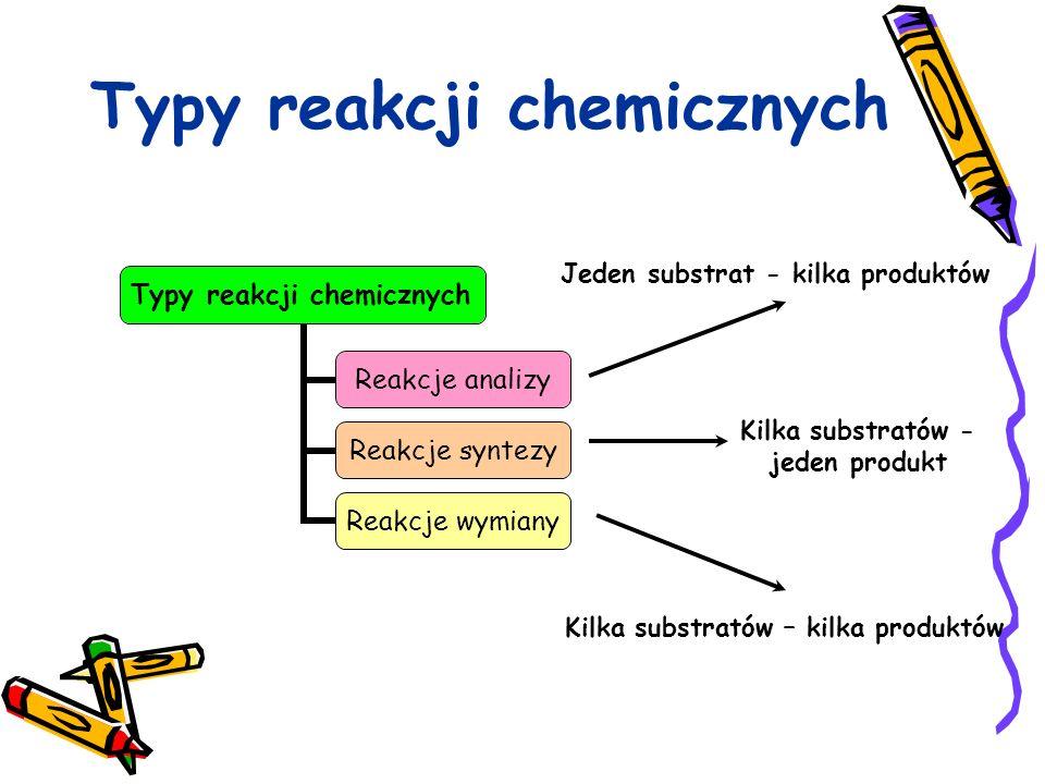 Typy reakcji chemicznych Reakcje analizy Reakcje syntezy Reakcje wymiany Jeden substrat - kilka produktów Kilka substratów - jeden produkt Kilka subst