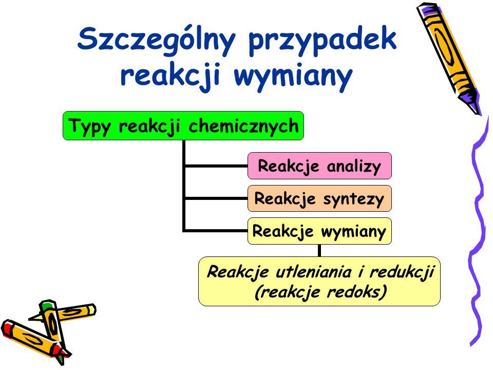 Szczególny przypadek reakcji wymiany Typy reakcji chemicznych Reakcje analizy Reakcje syntezy Reakcje wymiany Reakcje utleniania i redukcji (reakcje r
