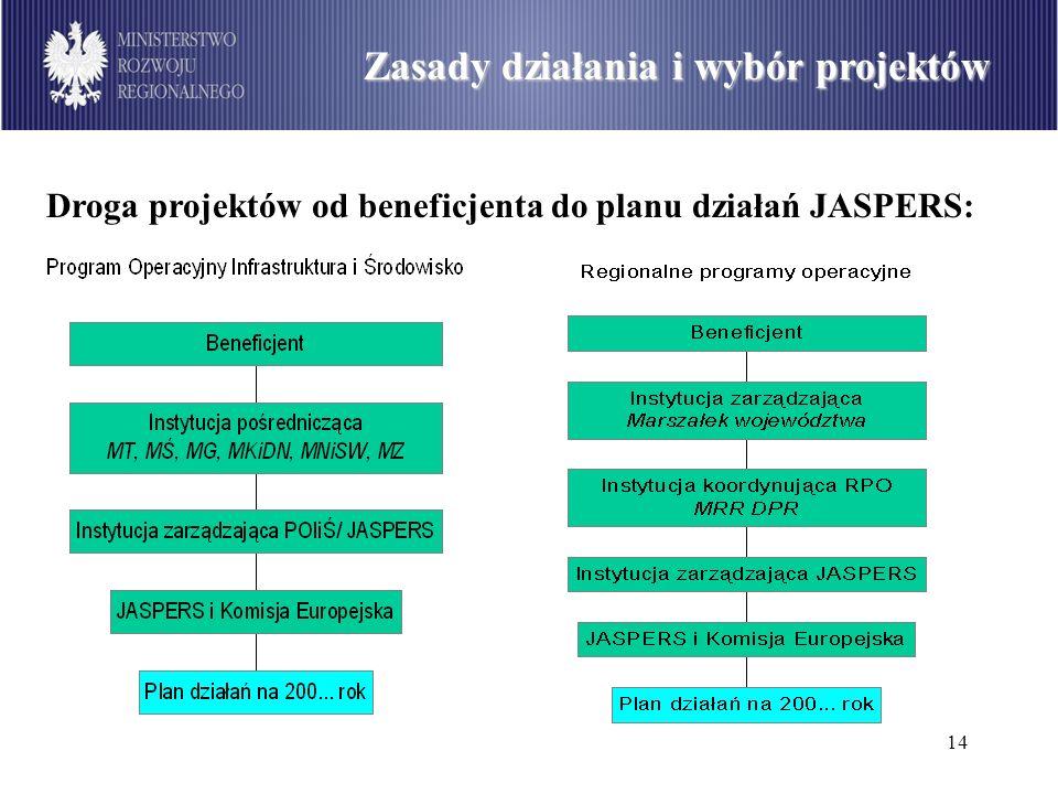15 Podział środków dostępnych w ramach PO Infrastruktura i Środowisko wg sektorów (w mln euro) Zasady działania i wybór projektów Wybór projektów: –projekty przed umieszczeniem w planie działań podlegają weryfikacji przez instytucję koordynującą, a następnie JASPERS i KE, –najczęstsze problemy: projekt nie jest przewidziany do realizacji, lub informacje w fiszce są sprzeczne z innymi dokumentami, beneficjent nie ma środków nawet na współfinansowanie przygotowania przedsięwzięcia i wydaje mu się, że JASPERS zastąpi go w tym względzie, brak jasnego wskazania zakresu wsparcia przez JASPERS (beneficjent i IZ nie wie, czego chce od JASPERS), instytucja zarządzająca zgłaszająca projekt nie potrafi uzasadnić wyboru i nie zna projektu, projekt jest niedojrzały, nieprzygotowanie beneficjenta