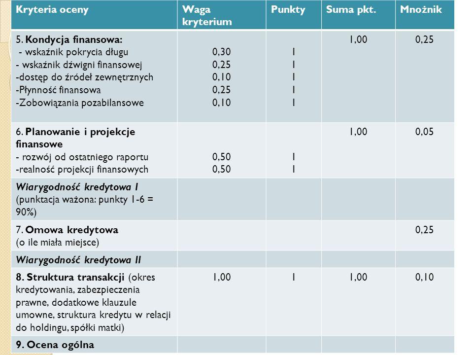 Kryteria ocenyWaga kryterium PunktySuma pkt.Mnożnik 5. Kondycja finansowa: - wskaźnik pokrycia długu - wskaźnik dźwigni finansowej -dostęp do źródeł z