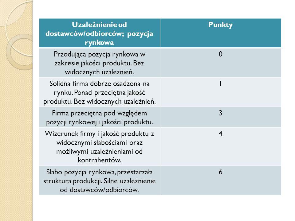 Uzależnienie od dostawców/odbiorców; pozycja rynkowa Punkty Przodująca pozycja rynkowa w zakresie jakości produktu. Bez widocznych uzależnień. 0 Solid