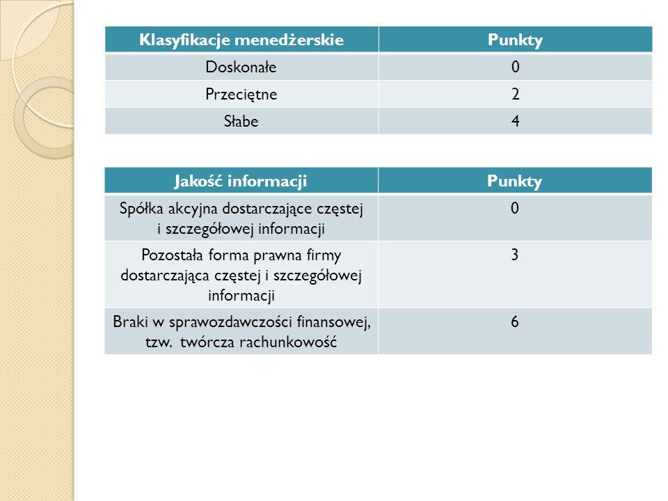 Klasyfikacje menedżerskiePunkty Doskonałe0 Przeciętne2 Słabe4 Jakość informacjiPunkty Spółka akcyjna dostarczające częstej i szczegółowej informacji 0