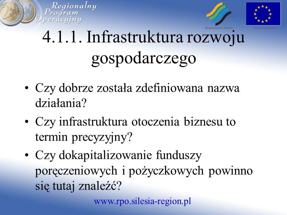 www.rpo.silesia-region.pl Czy dobrze została zdefiniowana nazwa działania.