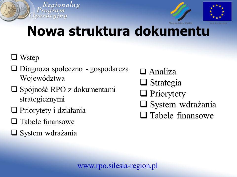 www.rpo.silesia-region.pl Nowa struktura dokumentu Wstęp Diagnoza społeczno - gospodarcza Województwa Spójność RPO z dokumentami strategicznymi Priorytety i działania Tabele finansowe System wdrażania Analiza Strategia Priorytety System wdrażania Tabele finansowe