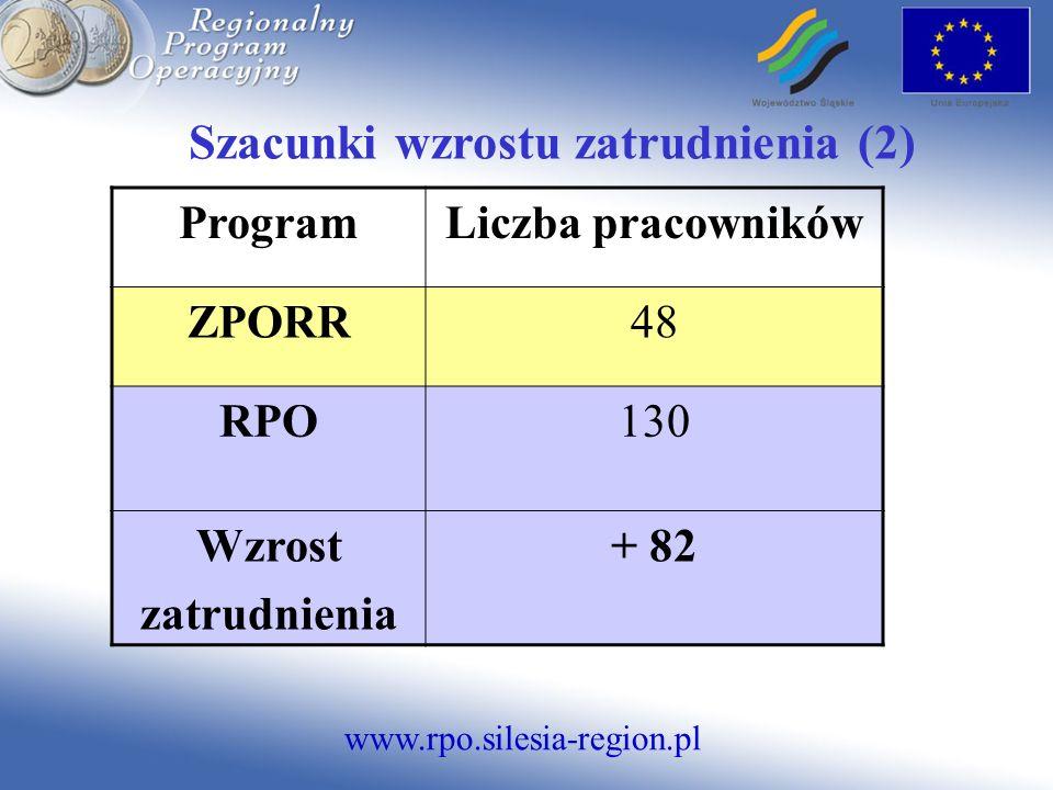 www.rpo.silesia-region.pl Szacunki wzrostu zatrudnienia (2) ProgramLiczba pracowników ZPORR48 RPO130 Wzrost zatrudnienia + 82