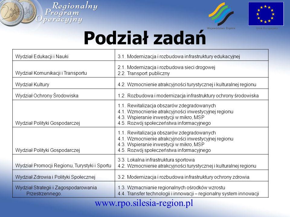 www.rpo.silesia-region.pl Podział zadań Wydział Edukacji i Nauki3.1.