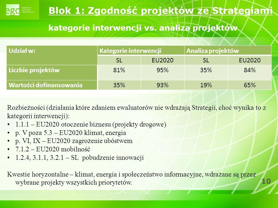 10 Blok 1: Zgodność projektów ze Strategiami kategorie interwencji vs. analiza projektów Udział w:Kategorie interwencjiAnaliza projektów SLEU2020SLEU2