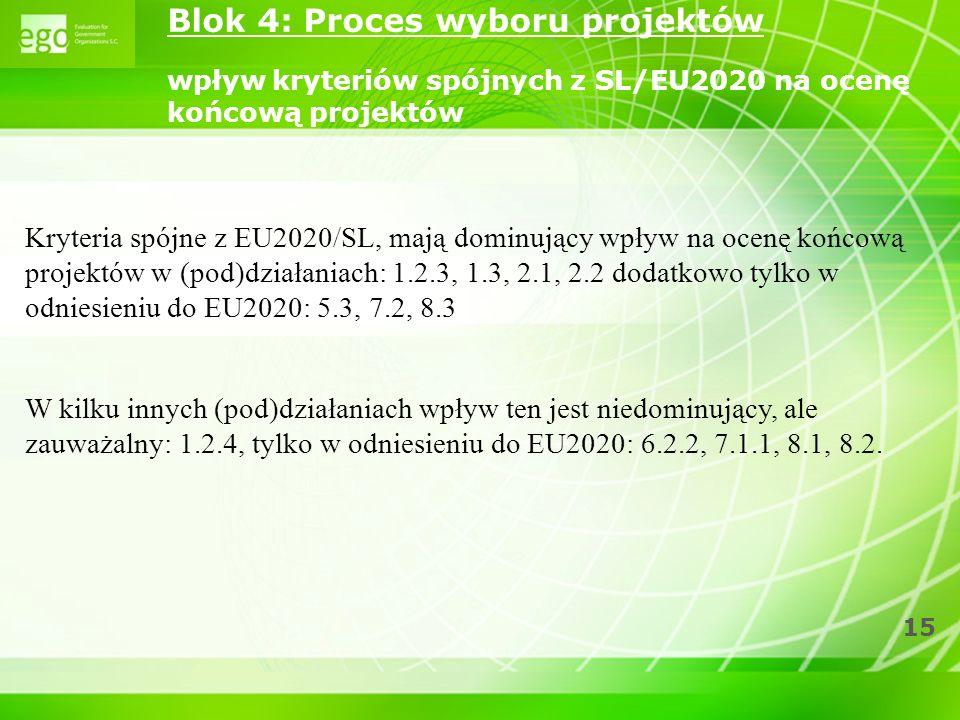 15 Kryteria spójne z EU2020/SL, mają dominujący wpływ na ocenę końcową projektów w (pod)działaniach: 1.2.3, 1.3, 2.1, 2.2 dodatkowo tylko w odniesieni
