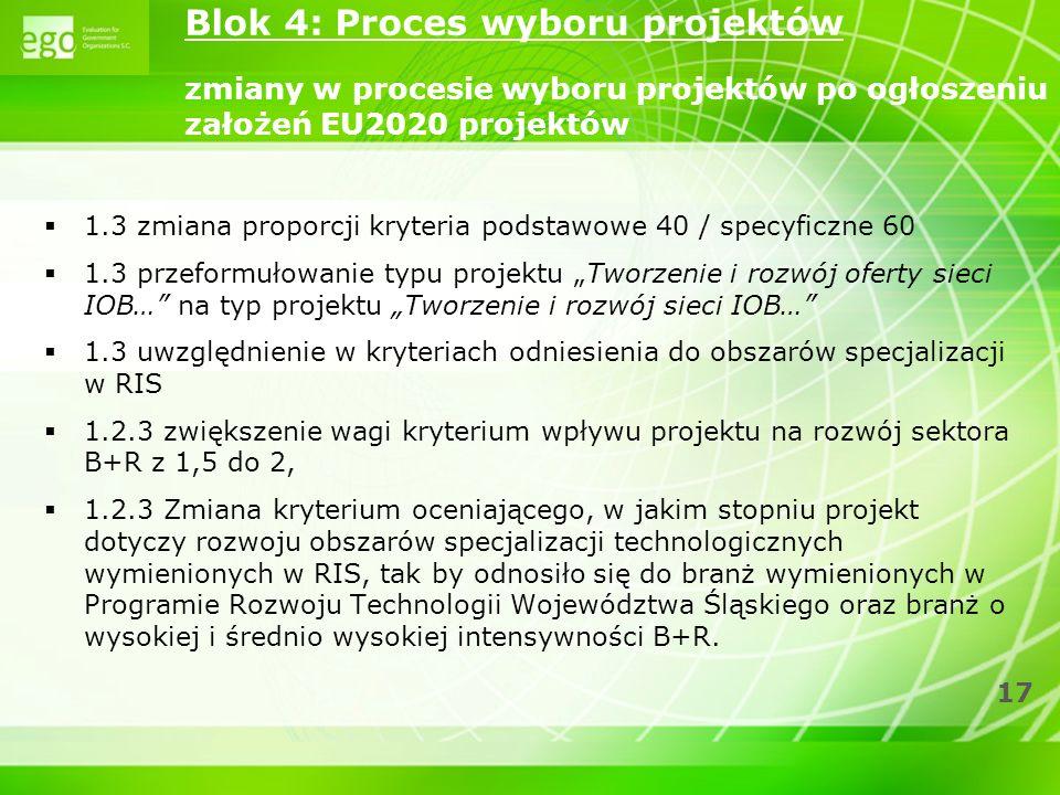17 1.3 zmiana proporcji kryteria podstawowe 40 / specyficzne 60 1.3 przeformułowanie typu projektu Tworzenie i rozwój oferty sieci IOB… na typ projekt