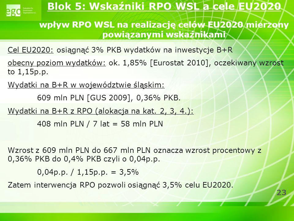 23 Cel EU2020: osiągnąć 3% PKB wydatków na inwestycje B+R obecny poziom wydatków: ok. 1,85% [Eurostat 2010], oczekiwany wzrost to 1,15p.p. Wydatki na