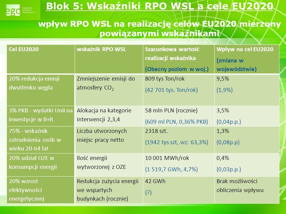 24 Blok 5: Wskaźniki RPO WSL a cele EU2020 wpływ RPO WSL na realizację celów EU2020 mierzony powiązanymi wskaźnikami Cel EU2020wskaźnik RPO WSL Szacun