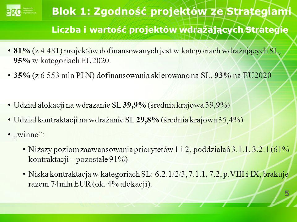 5 Blok 1: Zgodność projektów ze Strategiami Liczba i wartość projektów wdrażających Strategie 81% (z 4 481) projektów dofinansowanych jest w kategoria