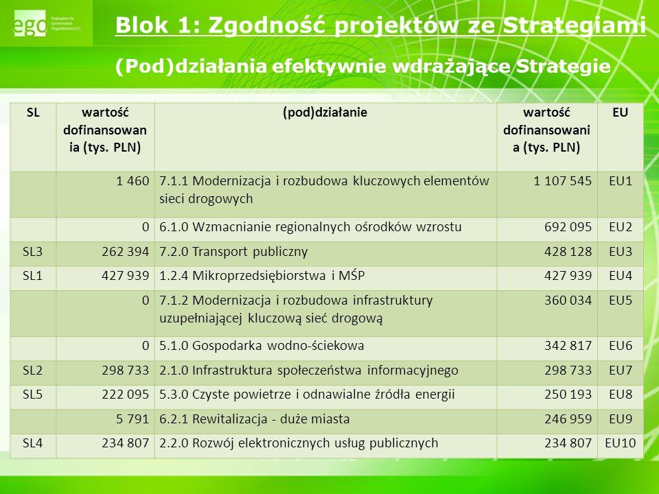 7 Blok 1: Zgodność projektów ze Strategiami typy projektów w ramach których nie wybrano do dofinansowania ani jednego wniosku (pod) dział anie Typ projektu 1.1.1 Budowa centrów wsparcia przedsiębiorczości; infrastruktury i rozwój oferty IOB; doradztwo dla parków przemysłowych i inkubatorów 1.2.3Doradztwo w zakresie wdrażania strategii rozwoju w oparciu o nowe technologie 1.3 Doradztwo, informacja-promocja w zakresie transferu technologii i innowacji; oferta IOB w zakresie transferu technologii; doradztwo w zakresie współpracy przedsiębiorców z B+R 5.3Infrastruktura wytwarzania energii z biomasy 5.5Przywracanie drożności korytarzy ekologicznych 6.1Budowa strategicznych obiektów systemu transportu publicznego 6.1, 6.2.1 Tworzenie stref aktywności gospodarczej; przygotowanie terenu pod działalność gospodarczą 8.2, 8.3Zintegrowane systemy wspomagania zarządzania oświatą