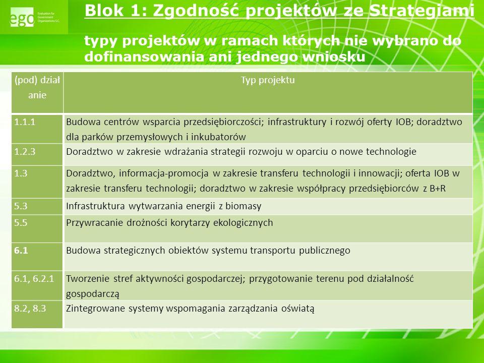 7 Blok 1: Zgodność projektów ze Strategiami typy projektów w ramach których nie wybrano do dofinansowania ani jednego wniosku (pod) dział anie Typ pro