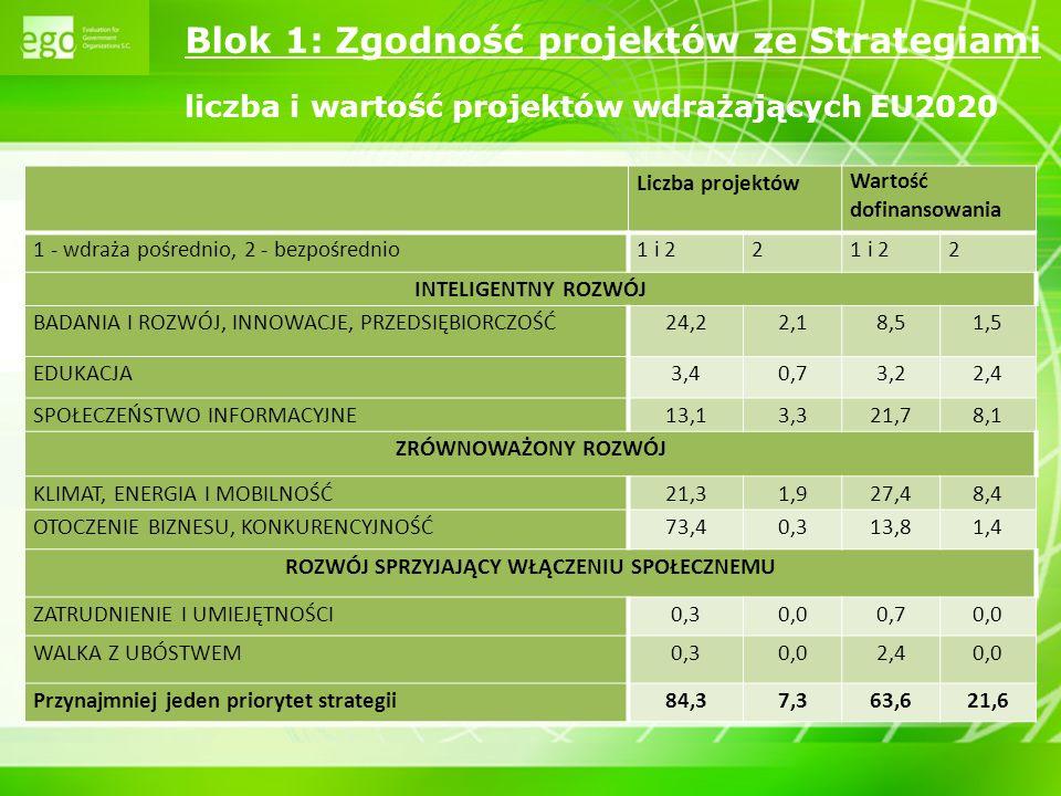 9 Liczba projektówWartość dofinansowania 1 i 22 2 cel główny 1: zapewnienie silniejszego, trwałego wzrostu59,00,226,20,1 cel główny 2: tworzenie większej liczby lepszych miejsc pracy66,00,714,80,1 Priorytet 1 Europa bardziej atrakcyjnym miejscem dla inwestowania i pracy: Rozszerzenie i pogłębienie wspólnego rynku / Poprawa prawodawstwa europejskiego i krajowego / Stworzenie otwartych i konkurencyjnych rynków w obrębie Europy i poza nią / Rozszerzenie i poprawa infrastruktury europejskiej Priorytet 2 Wiedza i innowacje na rzecz wzrostu gospodarczego Wzrost i poprawa inwestycji w dziedzinie badań i rozwoju3,10,01,70,1 Pobudzenie innowacji, wykorzystanie ICT oraz zrównoważone wykorzystanie zasobów 35,03,518,98,6 Przyczynienie się do rozwoju silnej europejskiej bazy przemysłowej 0,0 Priorytet 3 Tworzenie większej liczby lepszych miejsc pracy: Zaangażowanie większej liczby osób w aktywną działalność zawodową oraz modernizacja systemów zabezpieczeń socjalnych / Zwiększenie zdolności dostosowawczej pracowników i przedsiębiorstw oraz elastyczności rynków pracy / Wzrost inwestycji w kapitał ludzki poprzez lepsze systemy edukacji i zdobywanie umiejętności Przynajmniej jeden priorytet strategii35,03,518,98,8 Blok 1: Zgodność projektów ze Strategiami liczba i wartość projektów wdrażających SL