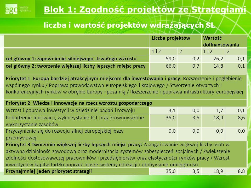 10 Blok 1: Zgodność projektów ze Strategiami kategorie interwencji vs.