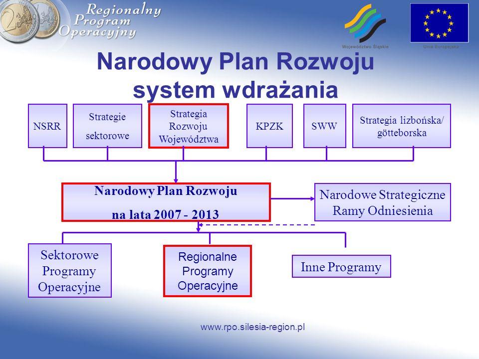 www.rpo.silesia-region.pl Narodowy Plan Rozwoju system wdrażania NSRR Strategie sektorowe Strategia Rozwoju Województwa KPZKSWW Strategia lizbońska/ g