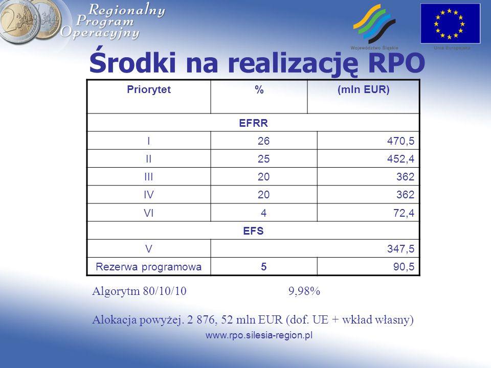 www.rpo.silesia-region.pl Środki na realizację RPO Priorytet%(mln EUR) EFRR I26470,5 II25452,4 III20362 IV20362 VI472,4 EFS V347,5 Rezerwa programowa5