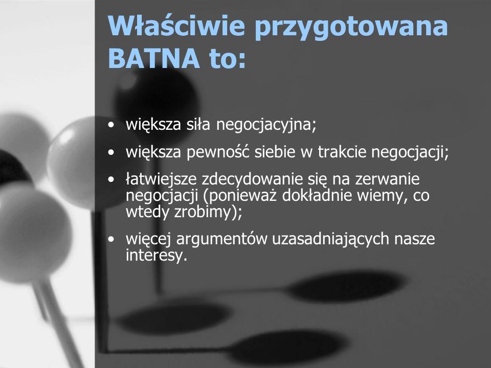 Właściwie przygotowana BATNA to: większa siła negocjacyjna; większa pewność siebie w trakcie negocjacji; łatwiejsze zdecydowanie się na zerwanie negoc