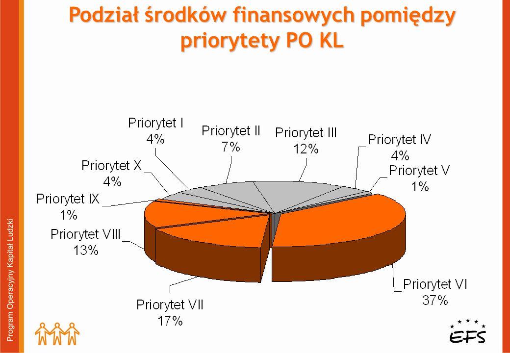 Podział środków finansowych pomiędzy priorytety PO KL