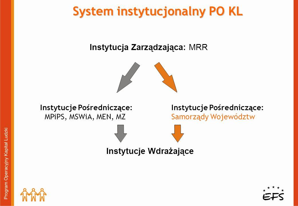 Instytucje Pośredniczące: MPiPS, MSWiA, MEN, MZ Instytucja Zarządzająca: MRR Instytucje Wdrażające System instytucjonalny PO KL Instytucje Pośredniczą