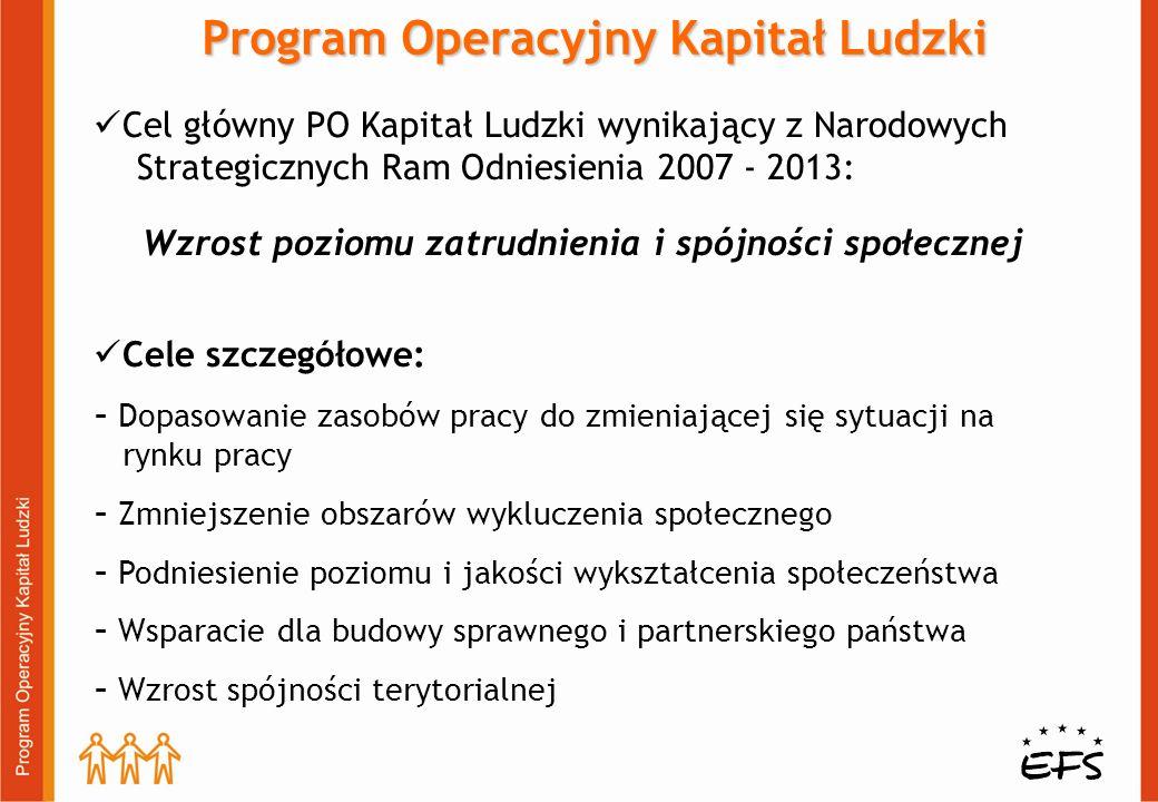 Program Operacyjny Kapitał Ludzki Cel główny PO Kapitał Ludzki wynikający z Narodowych Strategicznych Ram Odniesienia 2007 - 2013: Wzrost poziomu zatr