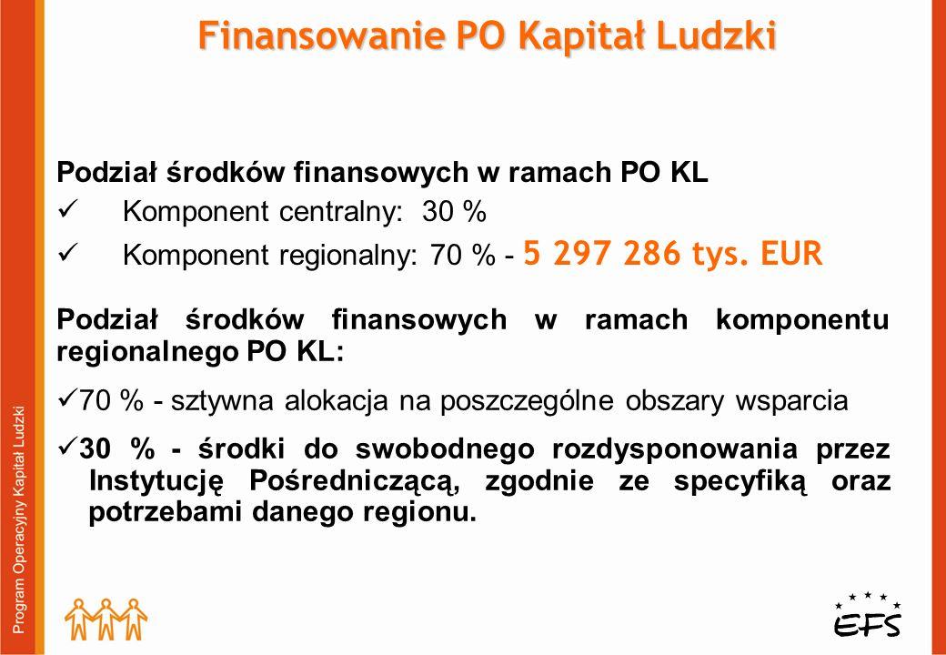 Podział środków finansowych w ramach PO KL Komponent centralny: 30 % Komponent regionalny: 70 % - 5 297 286 tys. EUR Finansowanie PO Kapitał Ludzki Po