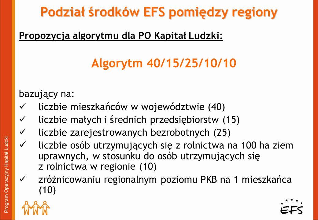 Podział środków EFS pomiędzy regiony Propozycja algorytmu dla PO Kapitał Ludzki: Algorytm 40/15/25/10/10 bazujący na: liczbie mieszkańców w województw