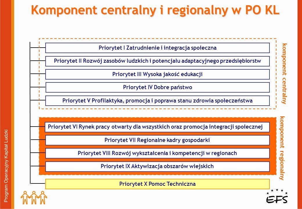 Priorytet VI: Rynek pracy otwarty dla wszystkich oraz promocja integracji społecznej Zakres wsparcia: Realizacja programów na rzecz aktywizacji zawodowej osób nie pozostających w zatrudnieniu lub poszukujących pracy Promocja przedsiębiorczości i samozatrudnienia Rozwijanie dialogu społecznego i wyłączanie partnerów społecznych do działań z zakresu aktywizacji zawodowej i integracji społecznej Instytucja Pośrednicząca: samorząd województwa