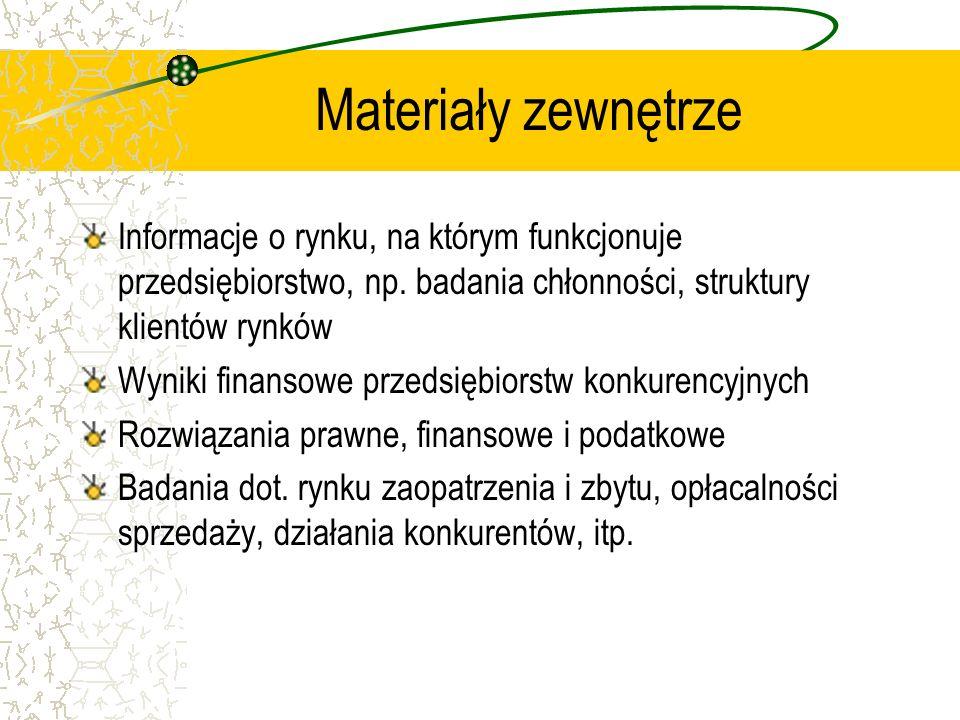 Materiały zewnętrze Informacje o rynku, na którym funkcjonuje przedsiębiorstwo, np. badania chłonności, struktury klientów rynków Wyniki finansowe prz