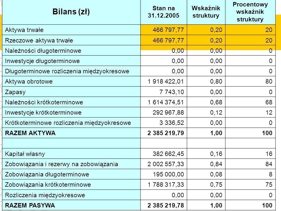 Bilans (zł) Stan na 31.12.2005 Wskaźnik struktury Procentowy wskaźnik struktury Aktywa trwałe466 797,770,2020 Rzeczowe aktywa trwałe466 797,770,2020 N