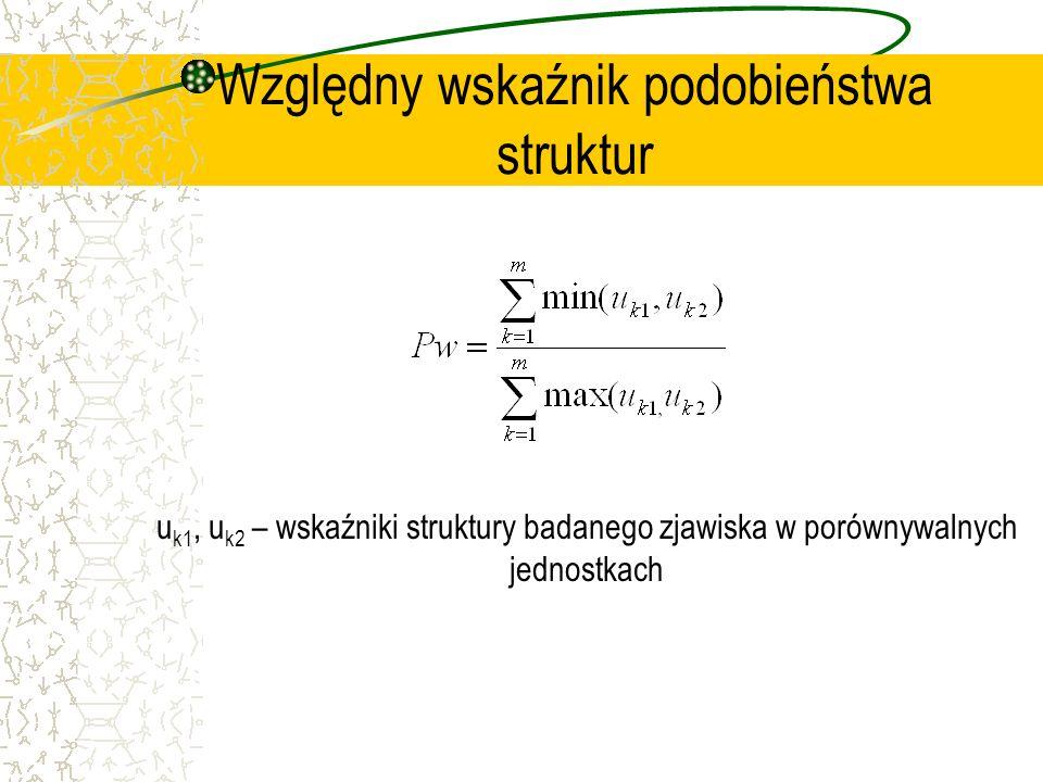 Względny wskaźnik podobieństwa struktur u k1, u k2 – wskaźniki struktury badanego zjawiska w porównywalnych jednostkach