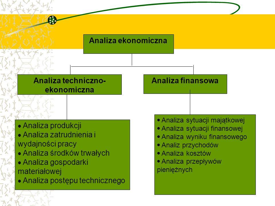 Analiza techniczno- ekonomiczna Analiza finansowa Analiza produkcji Analiza zatrudnienia i wydajności pracy Analiza środków trwałych Analiza gospodark