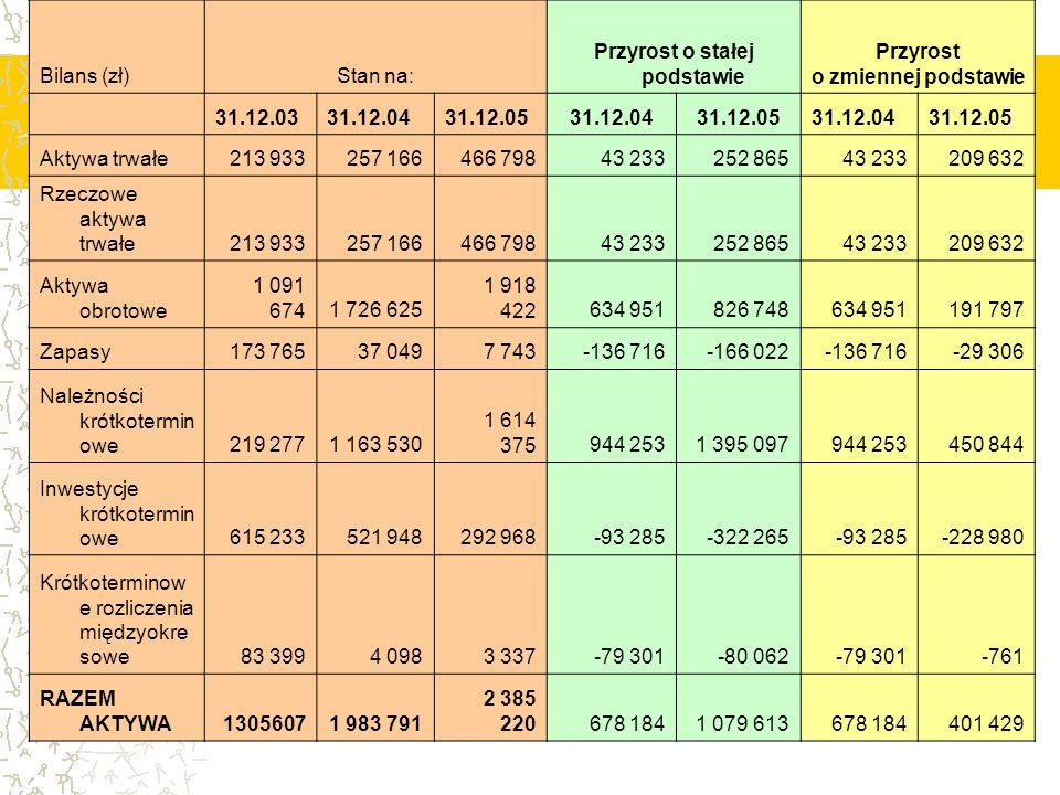 Bilans (zł) Stan na: Przyrost o stałej podstawie Przyrost o zmiennej podstawie 31.12.0331.12.0431.12.0531.12.0431.12.0531.12.0431.12.05 Aktywa trwałe2