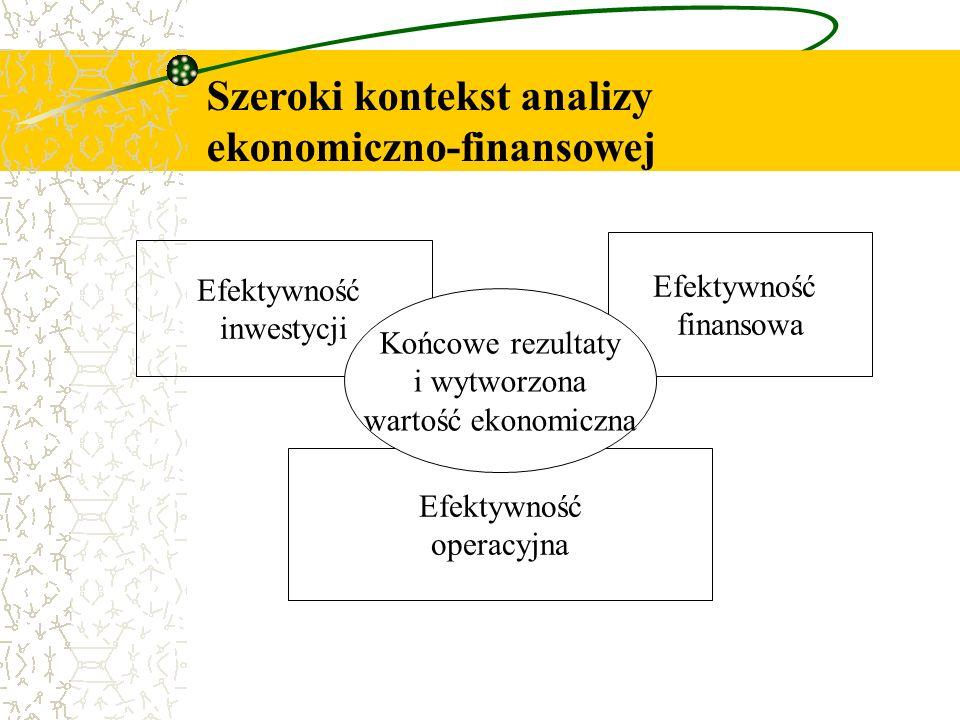 Efektywność inwestycji Efektywność finansowa Efektywność operacyjna Końcowe rezultaty i wytworzona wartość ekonomiczna Szeroki kontekst analizy ekonom