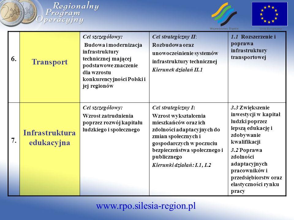 www.rpo.silesia-region.pl 6. Transport Cel szczegółowy: Budowa i modernizacja infrastruktury technicznej mającej podstawowe znaczenie dla wzrostu konk