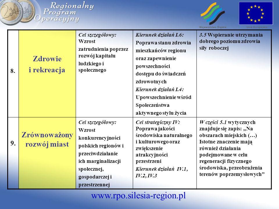 www.rpo.silesia-region.pl 8. Zdrowie i rekreacja Cel szczegółowy: Wzrost zatrudnienia poprzez rozwój kapitału ludzkiego i społecznego Kierunek działań