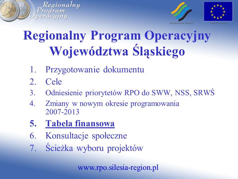www.rpo.silesia-region.pl Regionalny Program Operacyjny Województwa Śląskiego 1.Przygotowanie dokumentu 2.Cele 3.Odniesienie priorytetów RPO do SWW, N