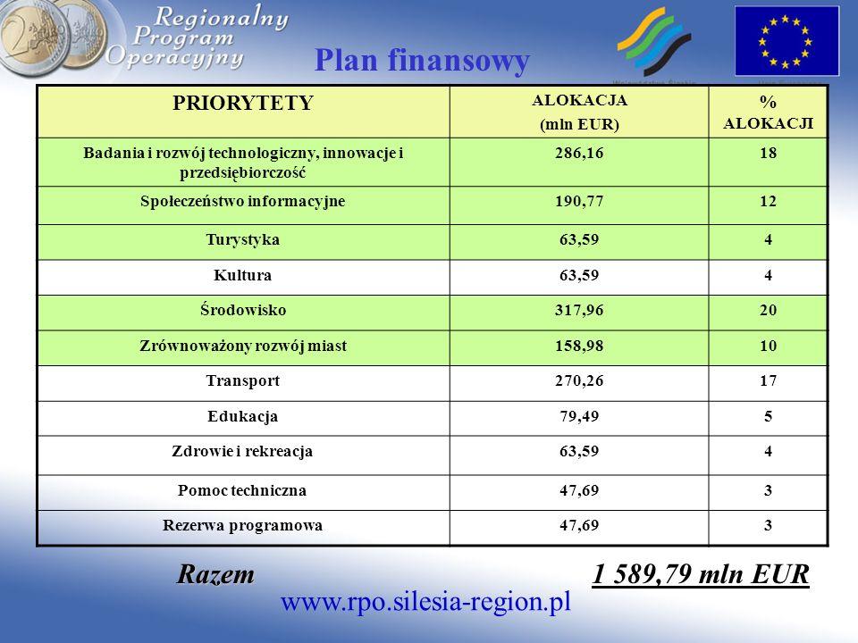 www.rpo.silesia-region.pl Plan finansowy PRIORYTETY ALOKACJA (mln EUR) % ALOKACJI Badania i rozwój technologiczny, innowacje i przedsiębiorczość 286,1