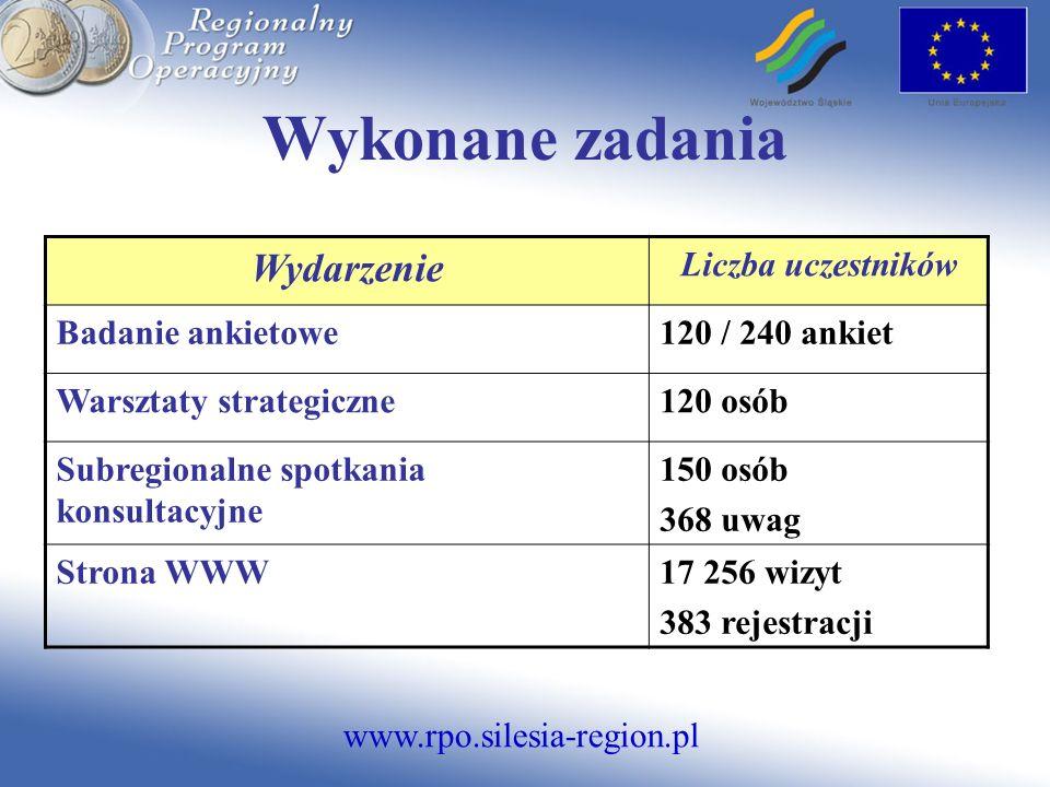 www.rpo.silesia-region.pl Wykonane zadania Wydarzenie Liczba uczestników Badanie ankietowe120 / 240 ankiet Warsztaty strategiczne120 osób Subregionaln