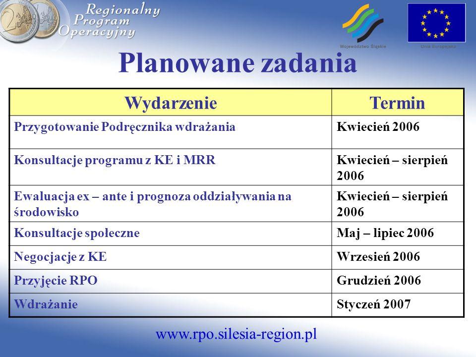 www.rpo.silesia-region.pl Plan finansowy PRIORYTETY ALOKACJA (mln EUR) % ALOKACJI Badania i rozwój technologiczny, innowacje i przedsiębiorczość 286,1618 Społeczeństwo informacyjne190,7712 Turystyka63,594 Kultura63,594 Środowisko317,9620 Zrównoważony rozwój miast158,9810 Transport270,2617 Edukacja79,495 Zdrowie i rekreacja63,594 Pomoc techniczna47,693 Rezerwa programowa47,693 Razem Razem 1 589,79 mln EUR