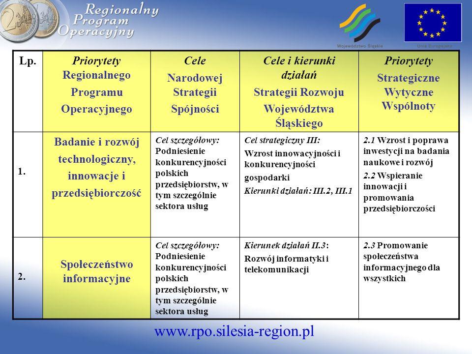 www.rpo.silesia-region.pl Lp.Priorytety Regionalnego Programu Operacyjnego Cele Narodowej Strategii Spójności Cele i kierunki działań Strategii Rozwoj